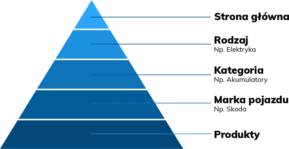 struktura piramidy w sklepie internetowym z czesciami motoryzacyjnymi